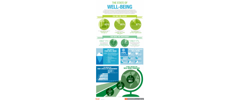 The State of Well-Being
