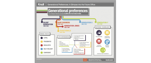 Generational Preferences