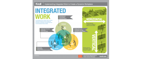 Implementing Integrated Work