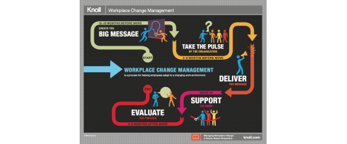 Managing Workplace Change