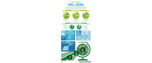 State of Well-Being